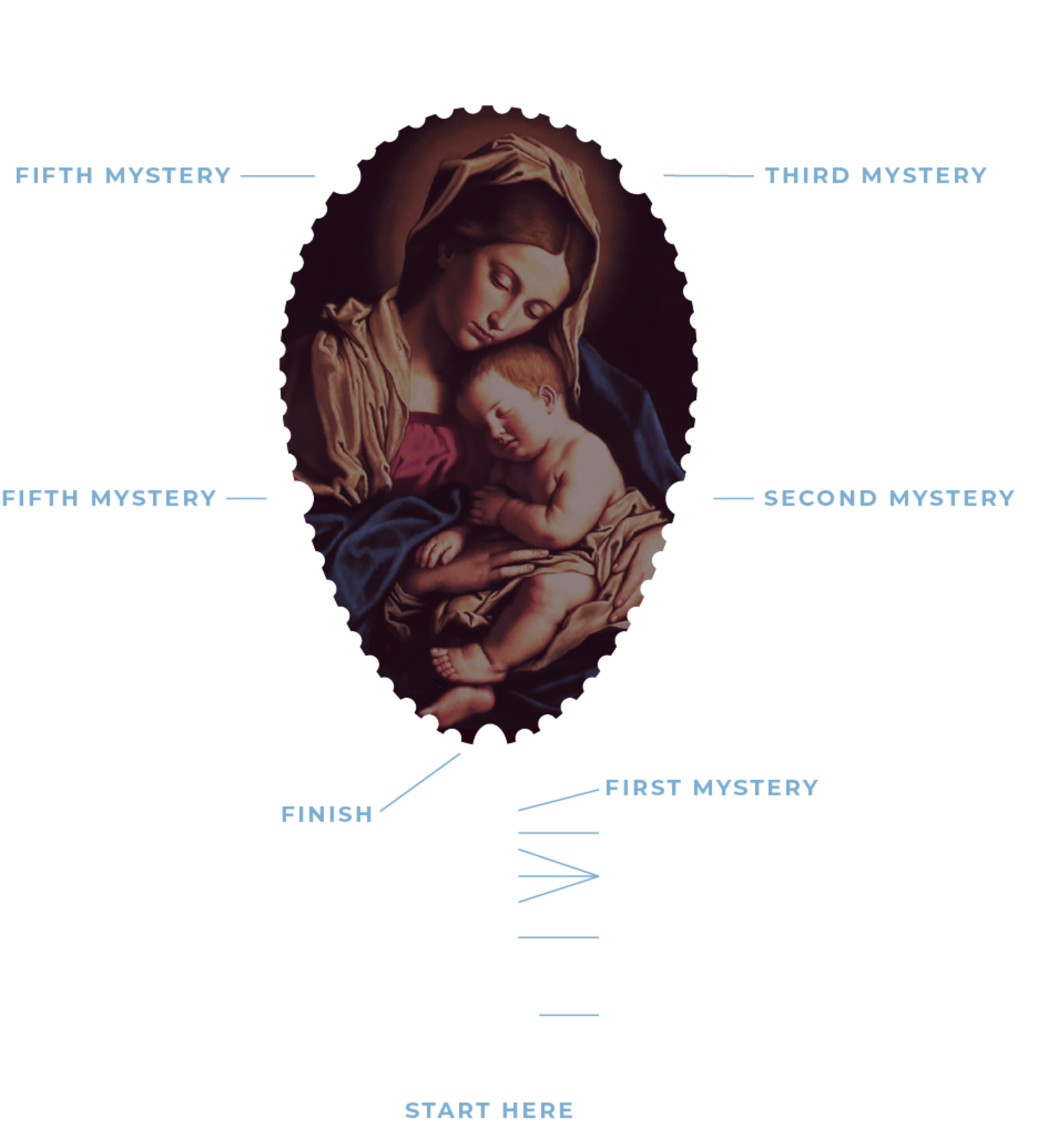 Rosary Diagram Live